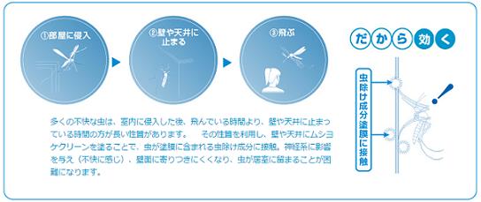 FireShot Capture - アレスムシヨケクリーン 関西ペイント - http___www.kansai.co.jp_mushiyoke_index.html