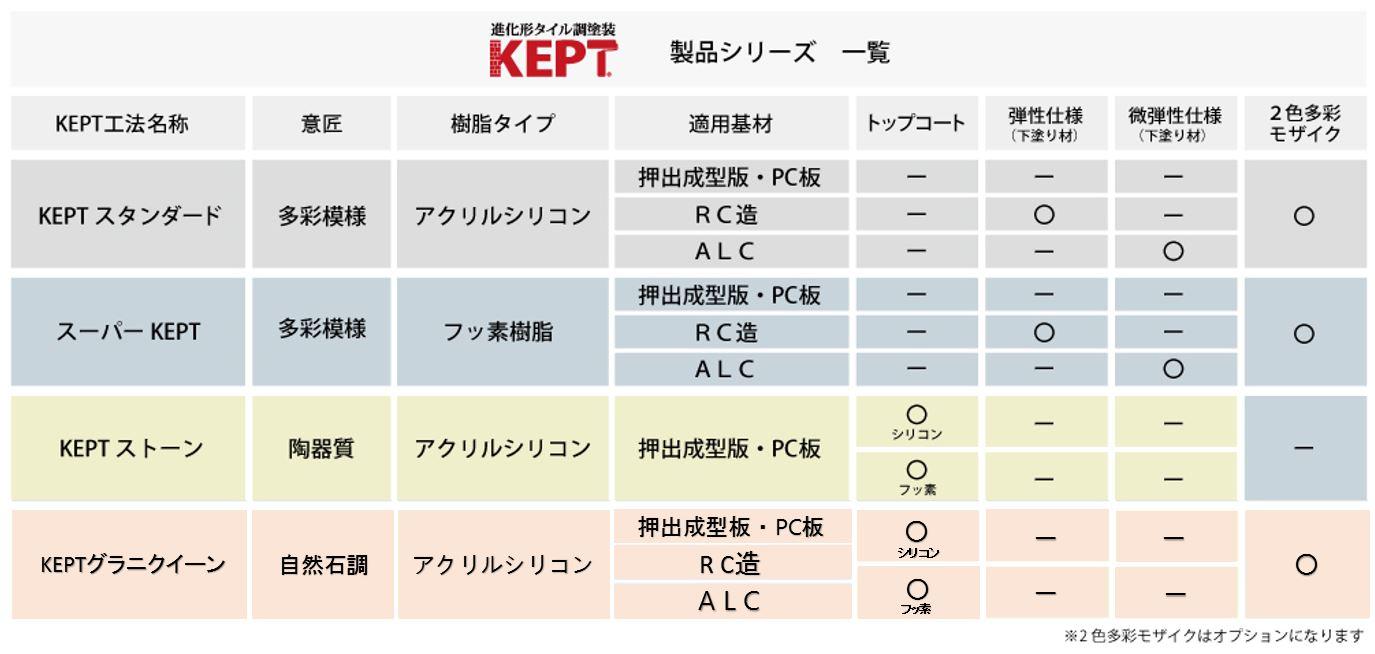 KEPTシリーズ一覧表