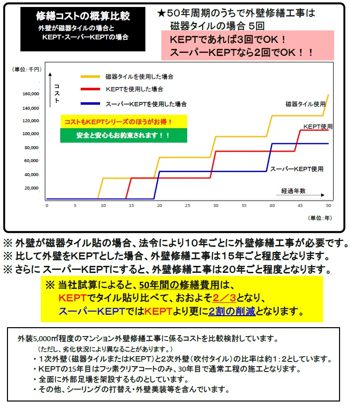 修繕コストグラフ20170418