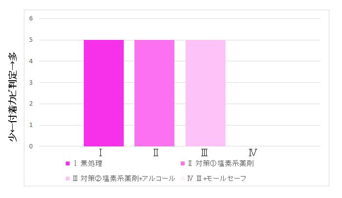 モールセーフグラフ