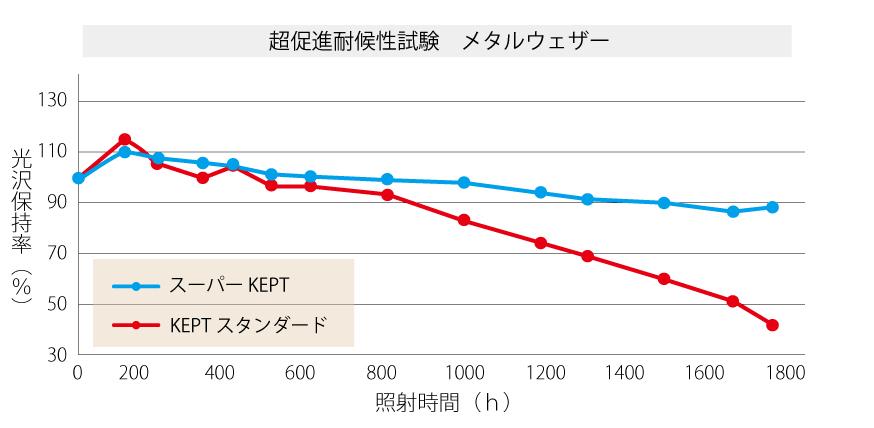 耐候性試験(メタルウェザー試験結果)グラフ