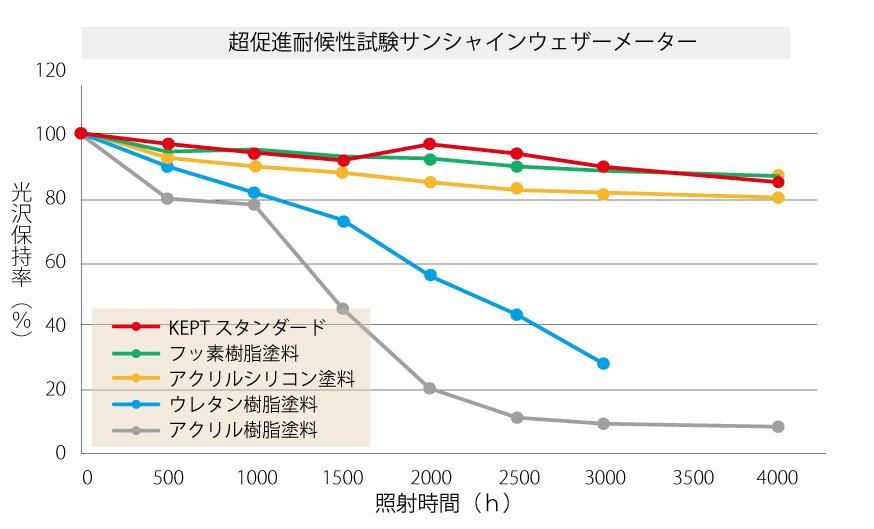 耐候性試験(サンシャインウェザー試験結果)グラフ